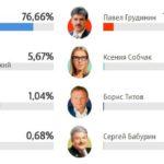 Путин выиграл на выборах с абсолютным рекордом
